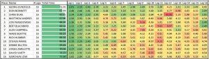 Final Chart of Finishers