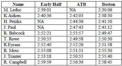 2011 Half, ATB and Boston Results