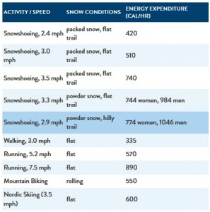 snowshoeing - calories